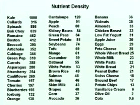 Dr. Joel Fuhrman's Nutrient Density index